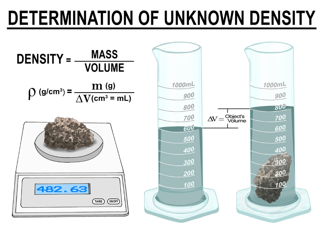 density lab purpose If a substance has a density less than 10 g/cm 3, it floats on water and one with a density more than 10 g/cm 3, it sinks in water the numbers below are based on data from manufacturers for each item.